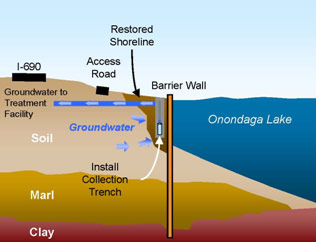 A groundwater collection system, which has been completed behind the first and second phases of the barrier wall, treats contaminated groundwater before returning it to the lake.